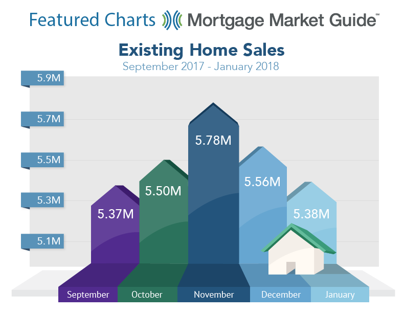 existing home sales january numbers